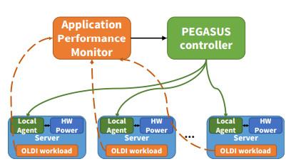 Googlepegasusstructure