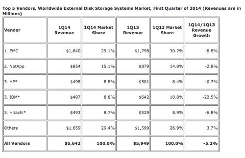 IDC_External_Storage_Q1cy2014