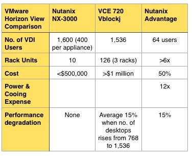 Nutanix vs VBlock