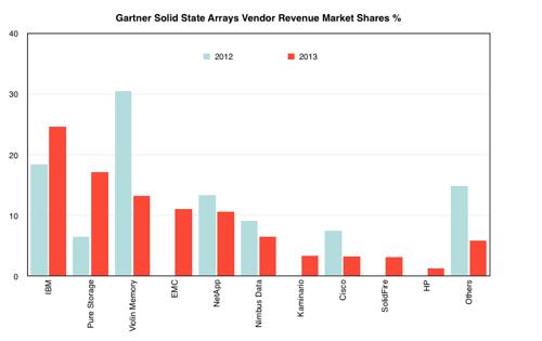 Gartner_SSA_Vendor_Shares