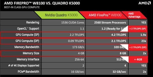 AMD GPU shootout with NVIDIA
