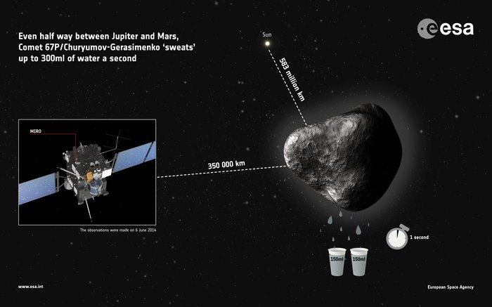 Graphic showing rate of water vapour outgassing from the comet