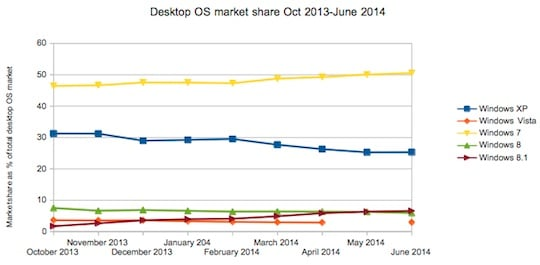 Desktop operating system market share Oct 2013-June 2014