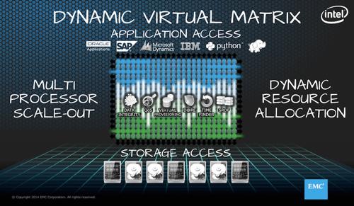 Dynamic Virtual Matrix