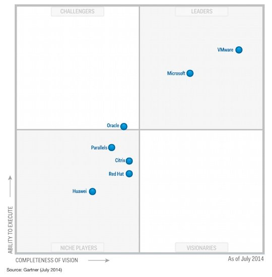 Magic Quadrant for x86 Server Virtualization Infrastructure July 2014