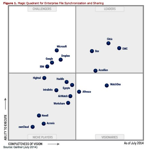 Gartner MQ for enterprise file sync