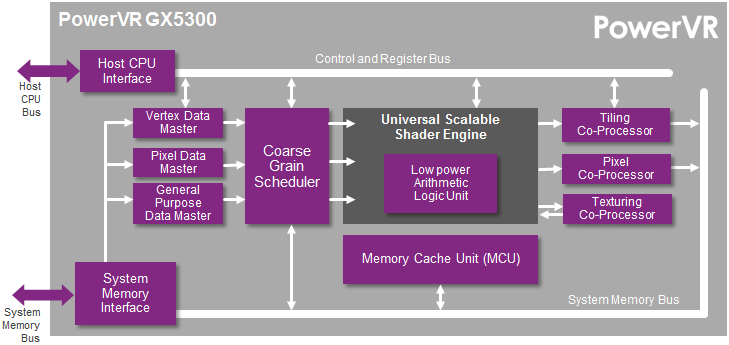 PowerVR 5300 GPU