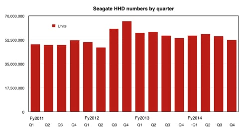 Seagate HDD ship numbers