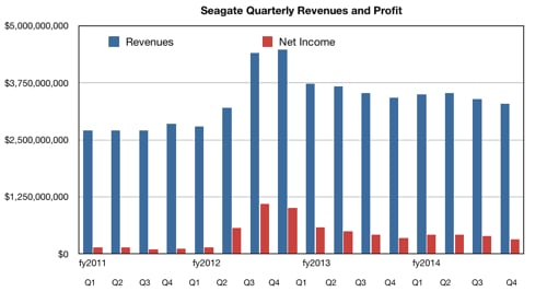 Seagate_Q_results_to_Q4fy14