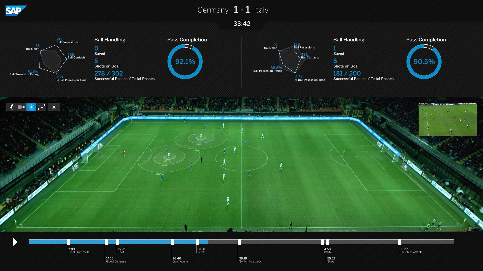 Sap It Was Our Big Data Software Wot Won It For Germany