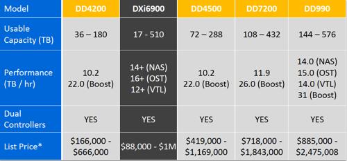 DXi6900_vs_DD_range