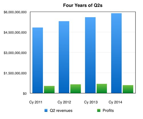 Four_years_of_EMC_Q2s