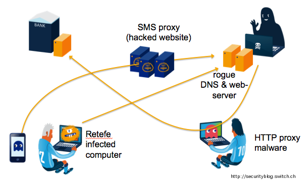 Attackers raid SWISS BANKS with DNS and malware bombs
