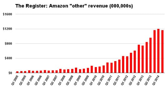 AmazonOtherRevenue