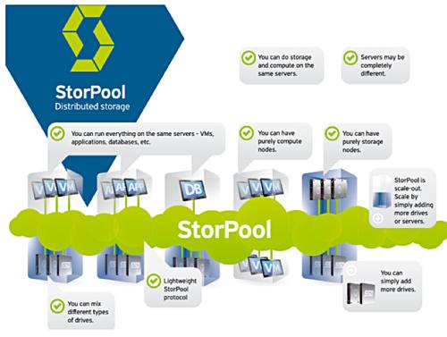 StorPool scheme