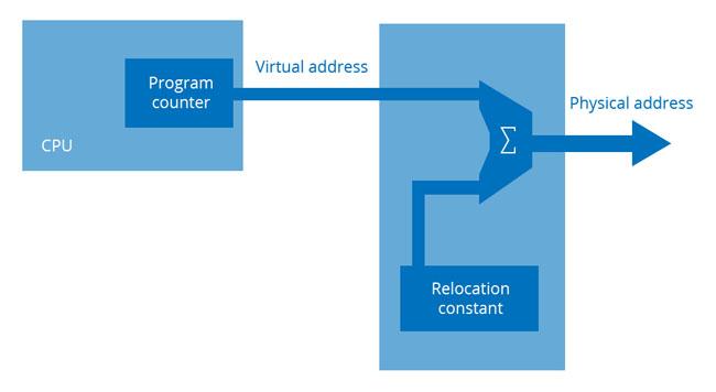 Minimal memory management system