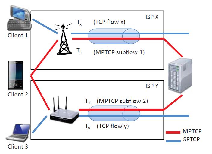 MPTCP