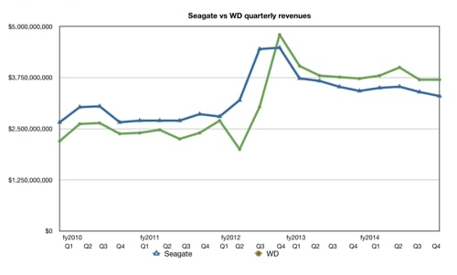 Seagate_WD_quarterly_revenues
