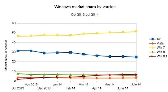 Windows market share july 2014