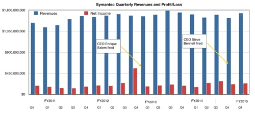 Symantec results to Q1 fy2015