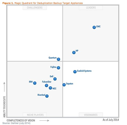 Gartner dedupe MQ