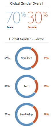 Apple's global stats for employee gender