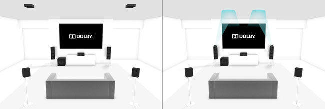 Dolby Atmos Home Theatre Speaker placement 5.1+2
