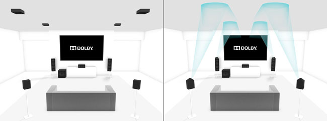 Dolby Atmos Home Theatre Speaker placement 5.1+4