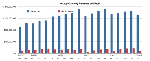NetApp quarterly results to Q1 fy2015