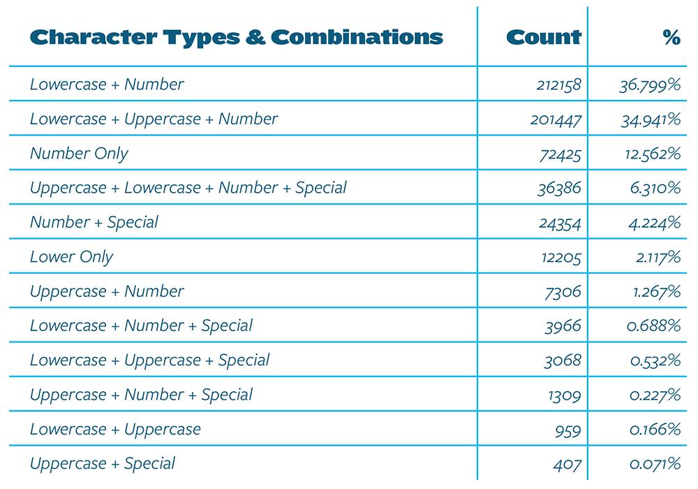 Password composition