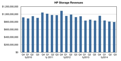 HP_Storage_revs_Q3_2014