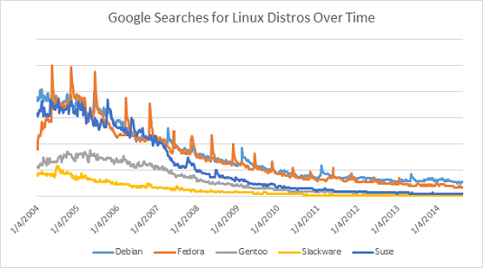 Plot of searches for Linux distros per Google Trends