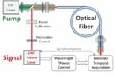 UCSD's 500 GHz optical switch schematic