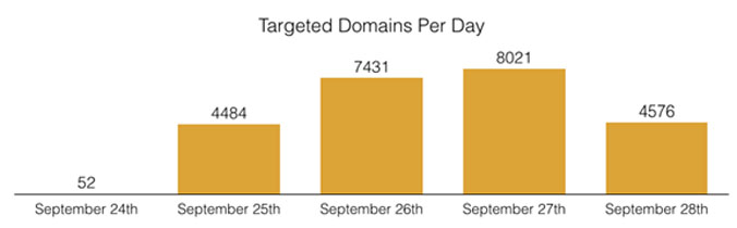 Targeted domains per day