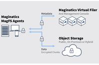 Maginatics_MCSP_diagram