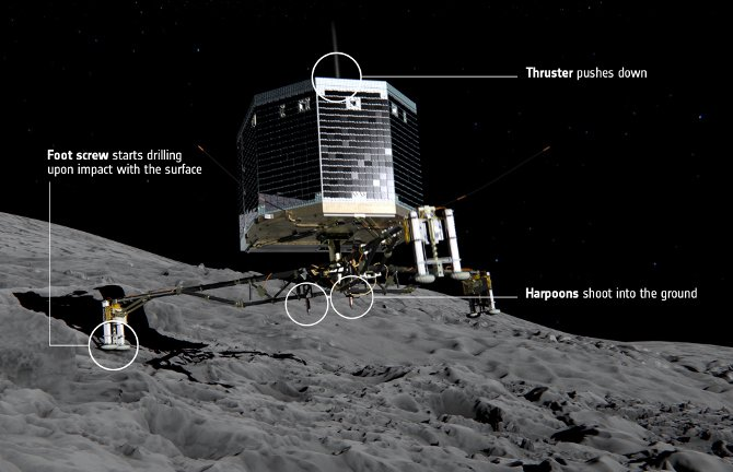 http://regmedia.co.uk/2014/11/11/how_philae_lands.jpg
