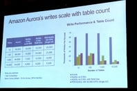 Amazon claims 5x read performance for Aurora vs MySQL