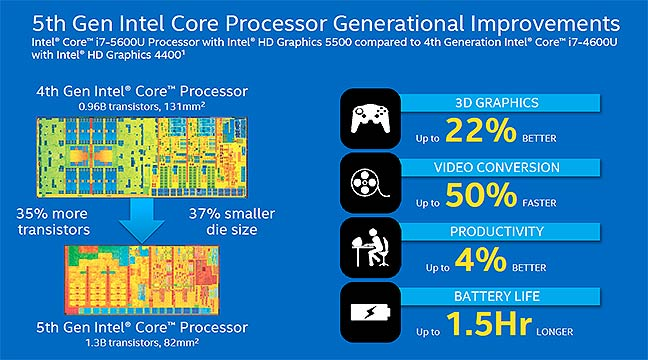 Slide showing improvements in Intel's 5th generation Core chips
