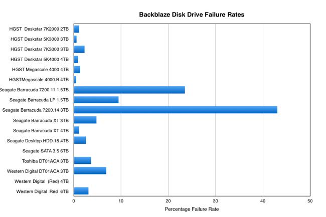 Backblaze_Disk_failure_rates