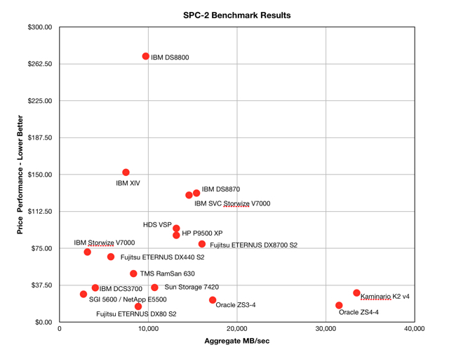 Oracle_ZS4_SPC_2_Benchmark