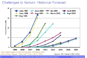 Graph showing constantly falling IDC Itanium sales predictions.