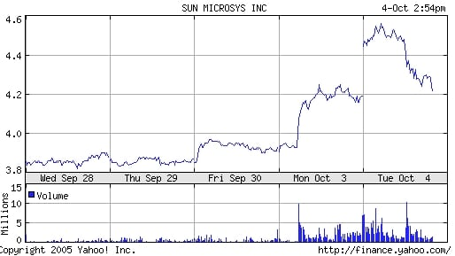 Graph showing Sun stock rise this week