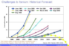 Slide showing IDC's historical Itanium projections