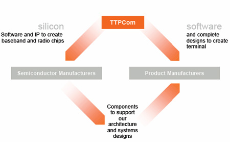 The TTPCom position in the cellular industry