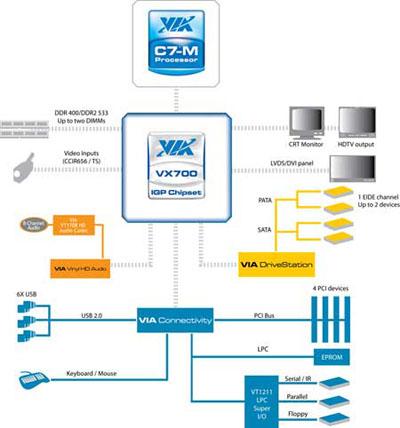 via vx700 chipset diagram