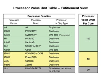 Chart showing IBM's processor pricing for existing chips