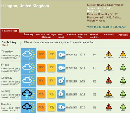 Islington weather forecast