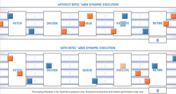 intel wide dynamic execution