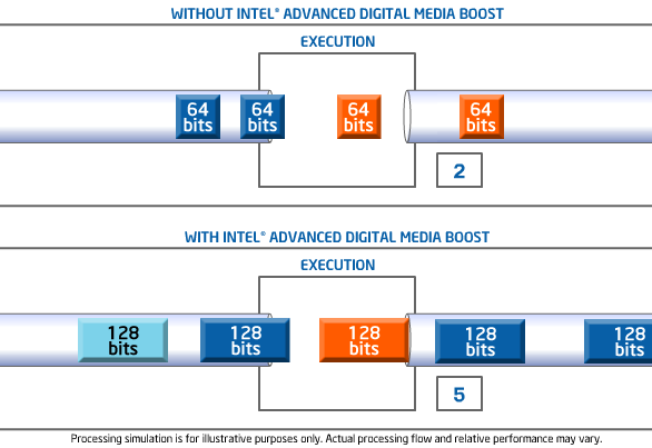 intel digital media boost