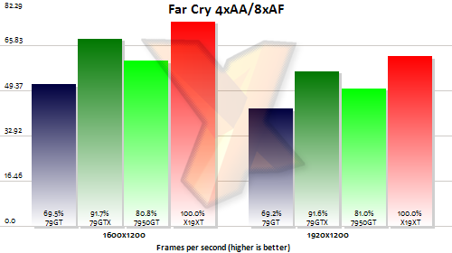 nvidia geforce 7950 gt far cry test